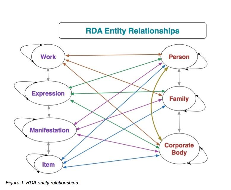 Figure 1: RDA entity relationships