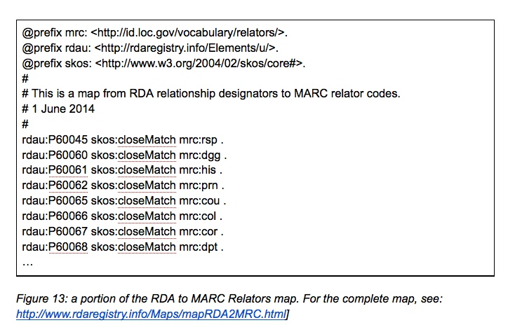 Figure 13: a portion of the RDA to MARC Relators map