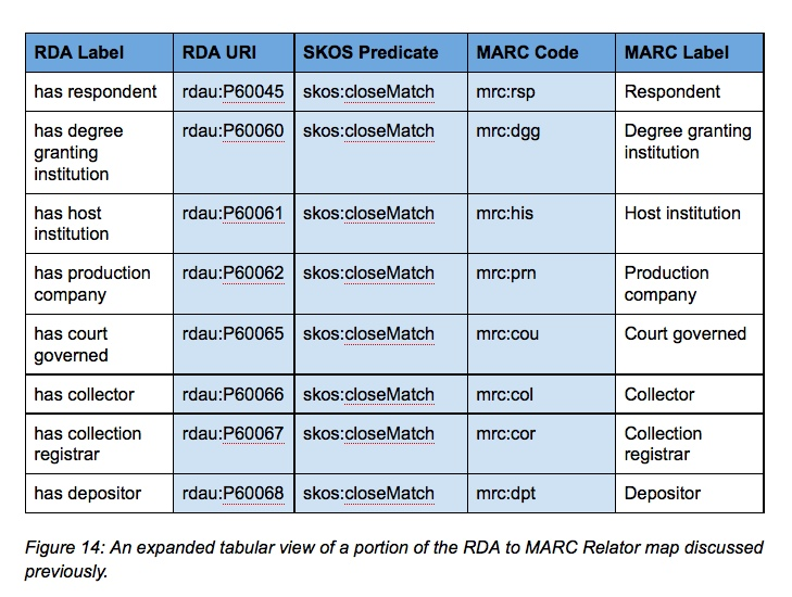 Figure 14: An expanded tabular view of a portion of the RDA to MARC Relator map discussed previously