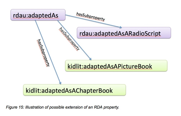 Figure 15: Illustration of possible extension of an RDA property