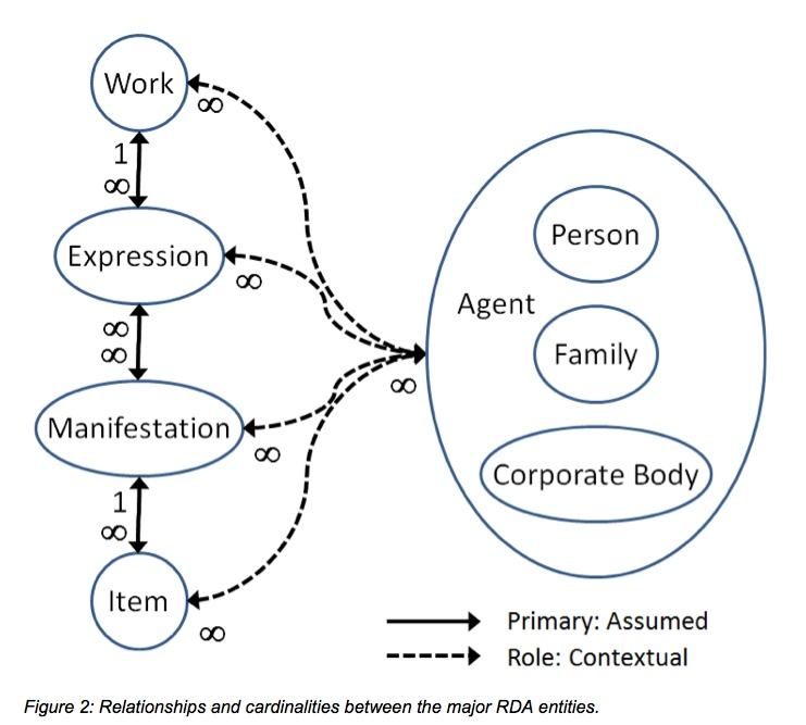 Figure 2: Relationships and cardinalities between the major RDA entities