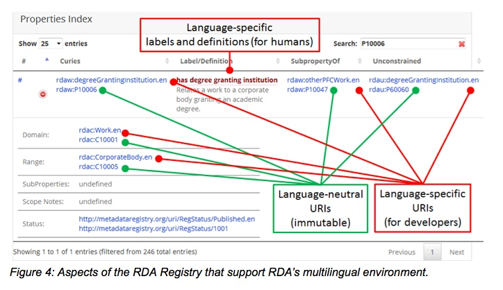 Figure 4: Aspects of the RDA Registry that support RDA's multilingual environment