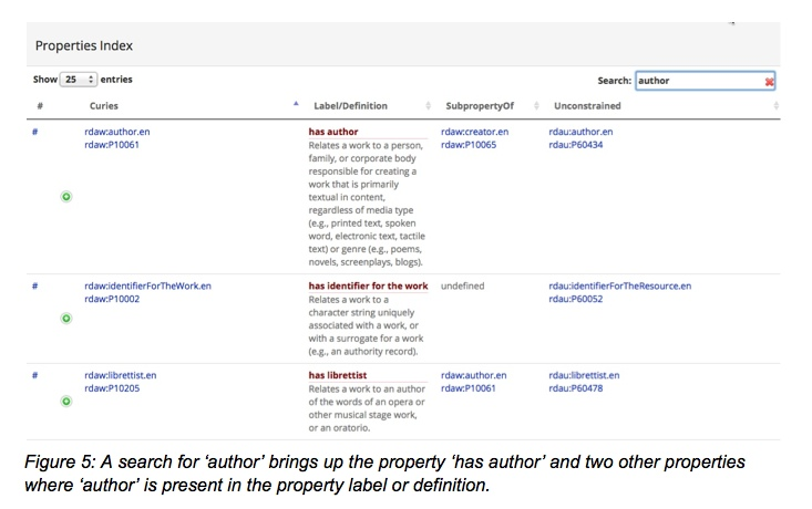 """Figure 5: A search for """"author"""" brings up the property """"has author"""" and two other properties where """"author"""" is present in the property label or definition"""