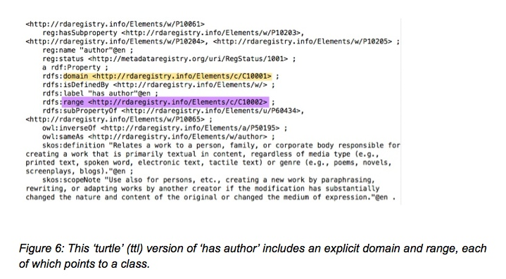 """Figure 6: This """"turtle"""" (ttl) version of """"has author"""" includes an explicit domain and range, each of which points to a class"""