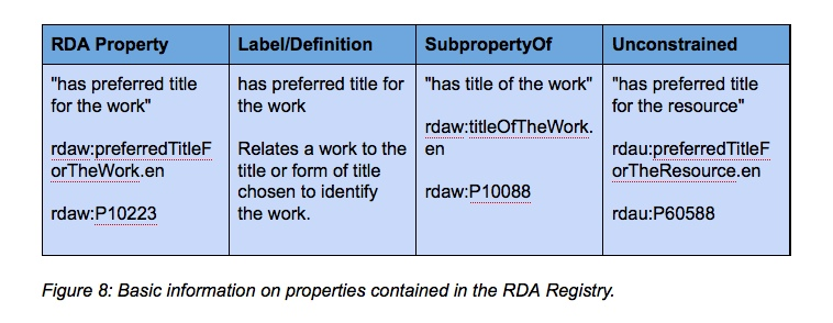 Figure 8: Basic information on properties contained in the RDA Registry