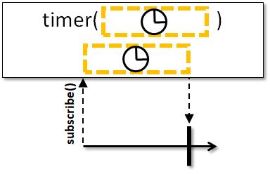 io reactivex Completable timer java code examples   Codota