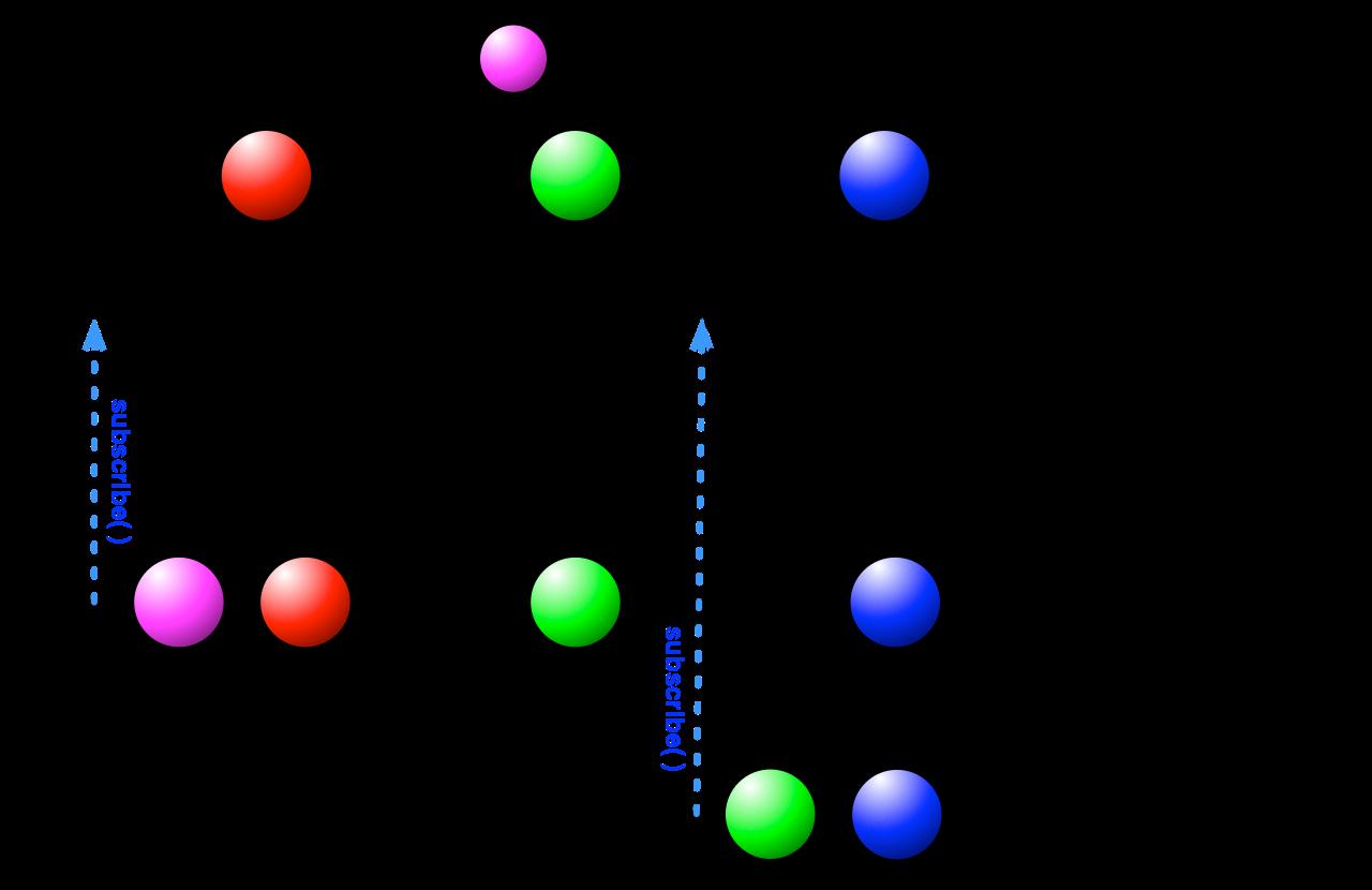 BehaviorSubject示意图