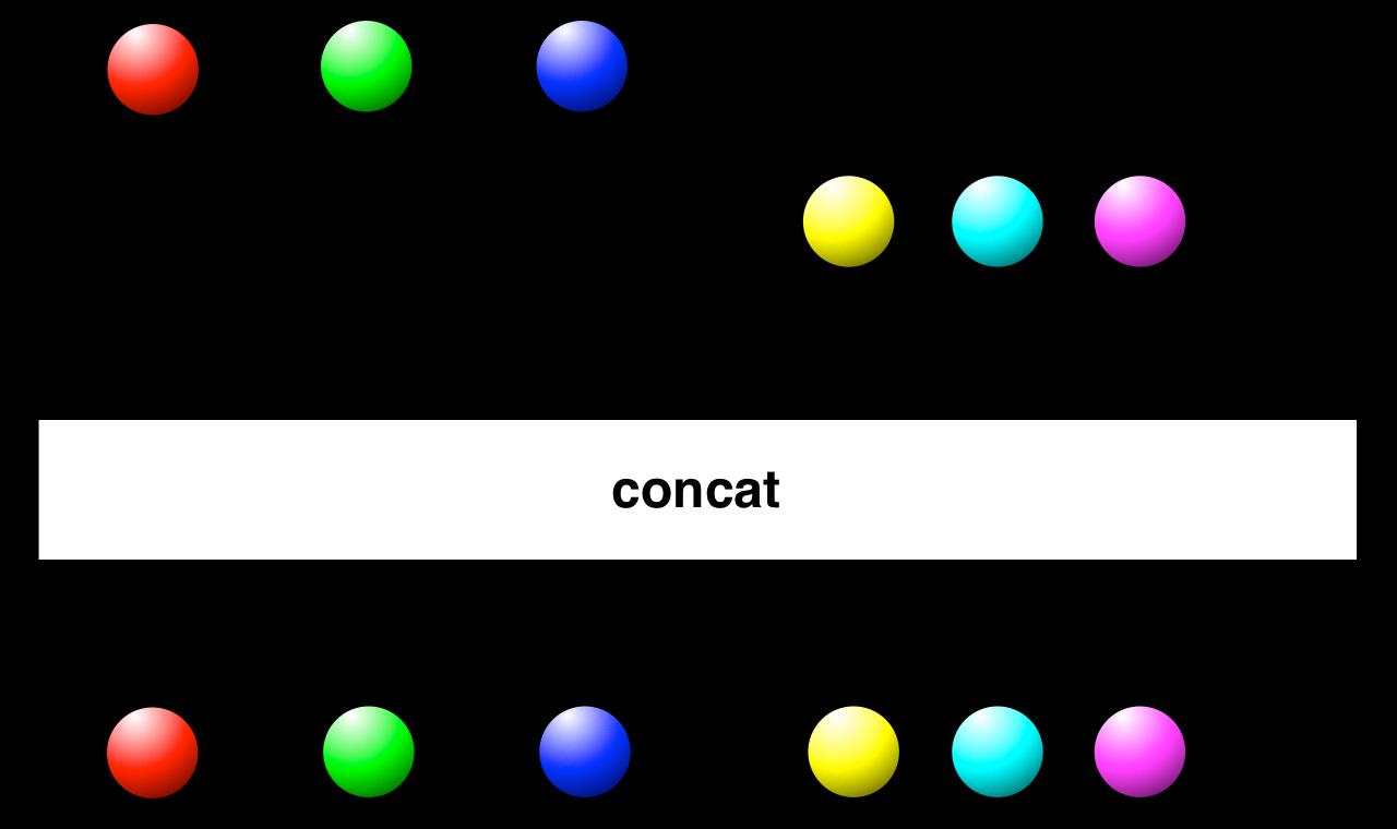 Concat operator