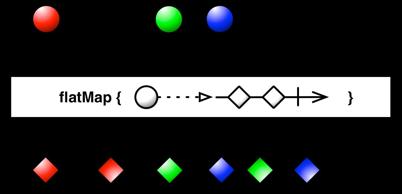 Marble Diagrams  Visualizing Rxjava Operators