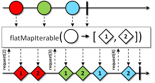 Flowable (RxJava Javadoc 2 2 1)