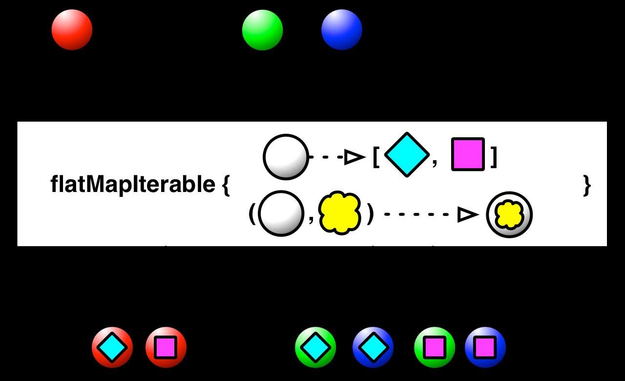Observable (RxJava Javadoc 1 3 3)
