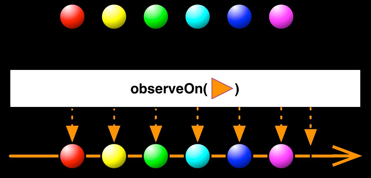 observeOm