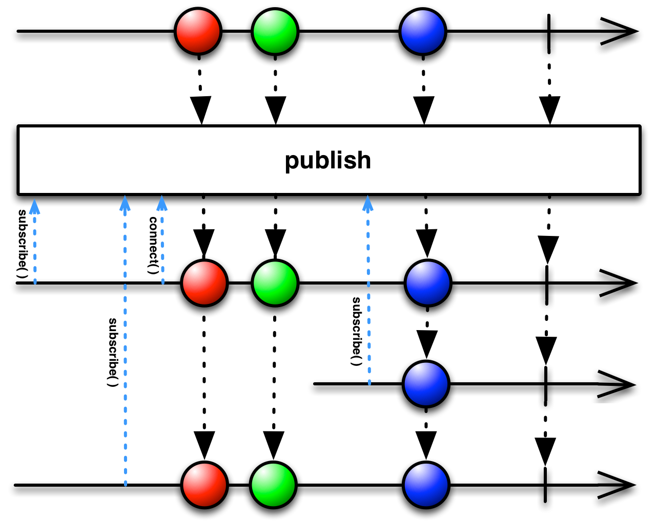 publishconnect