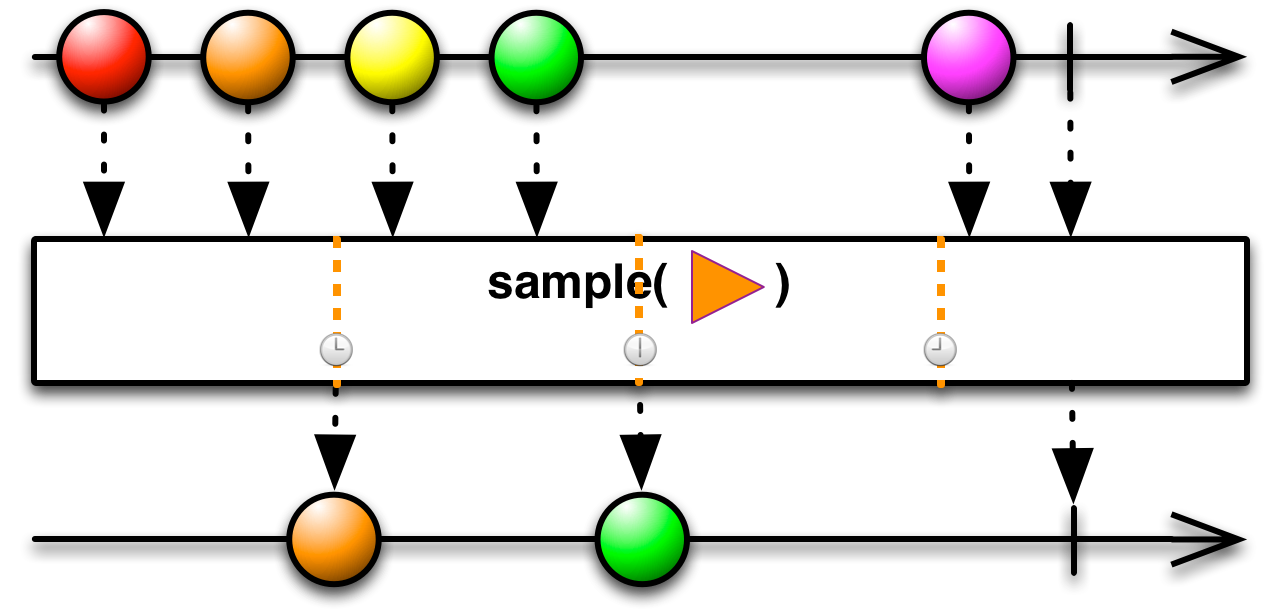 Sample method image