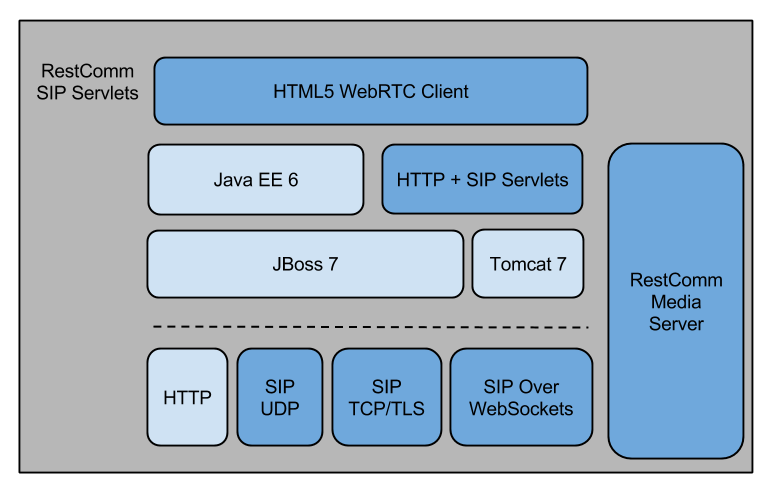 how to write on client socket in java servlet