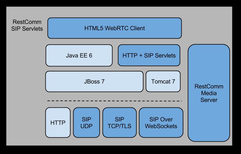 how to write on client socket in java servlet