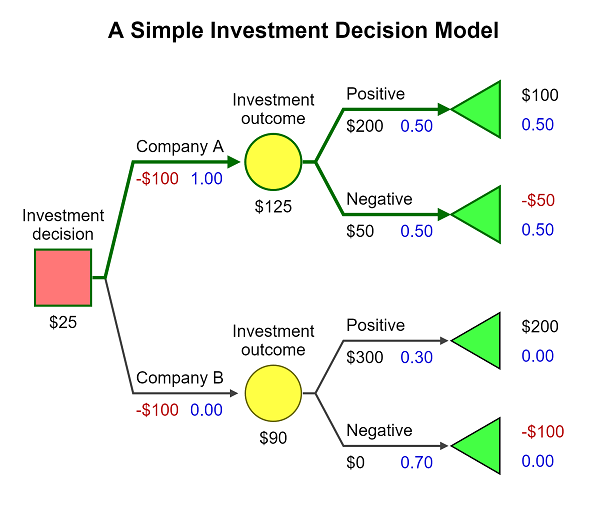 2 Create Your First Decision Tree With Silverdecisions