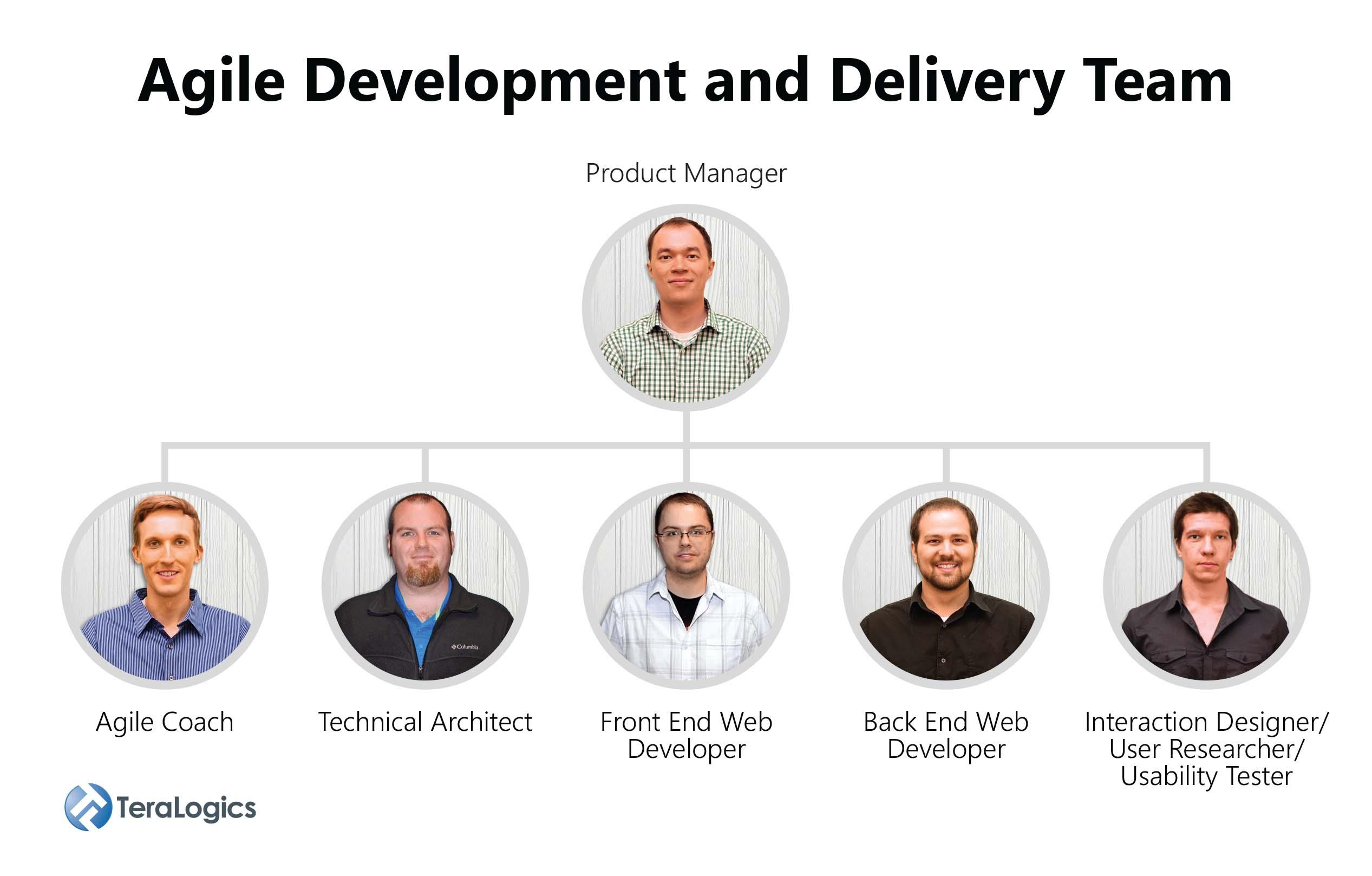 Web Design Team Members