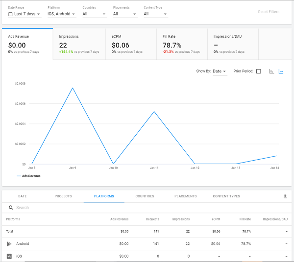 Ad revenue report for an individual Project