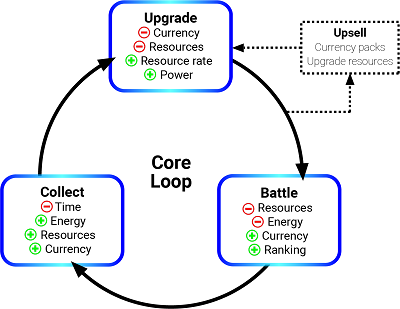 Example of an augmented core loop using leveling up as a surfacing point.