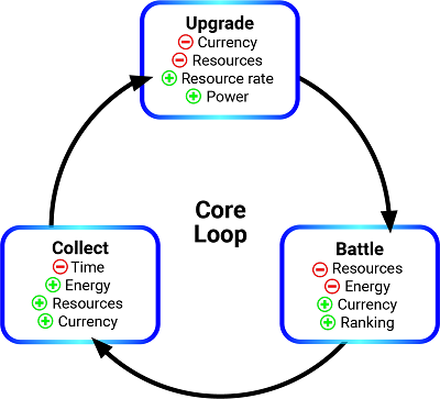 Example of a generic core game loop.