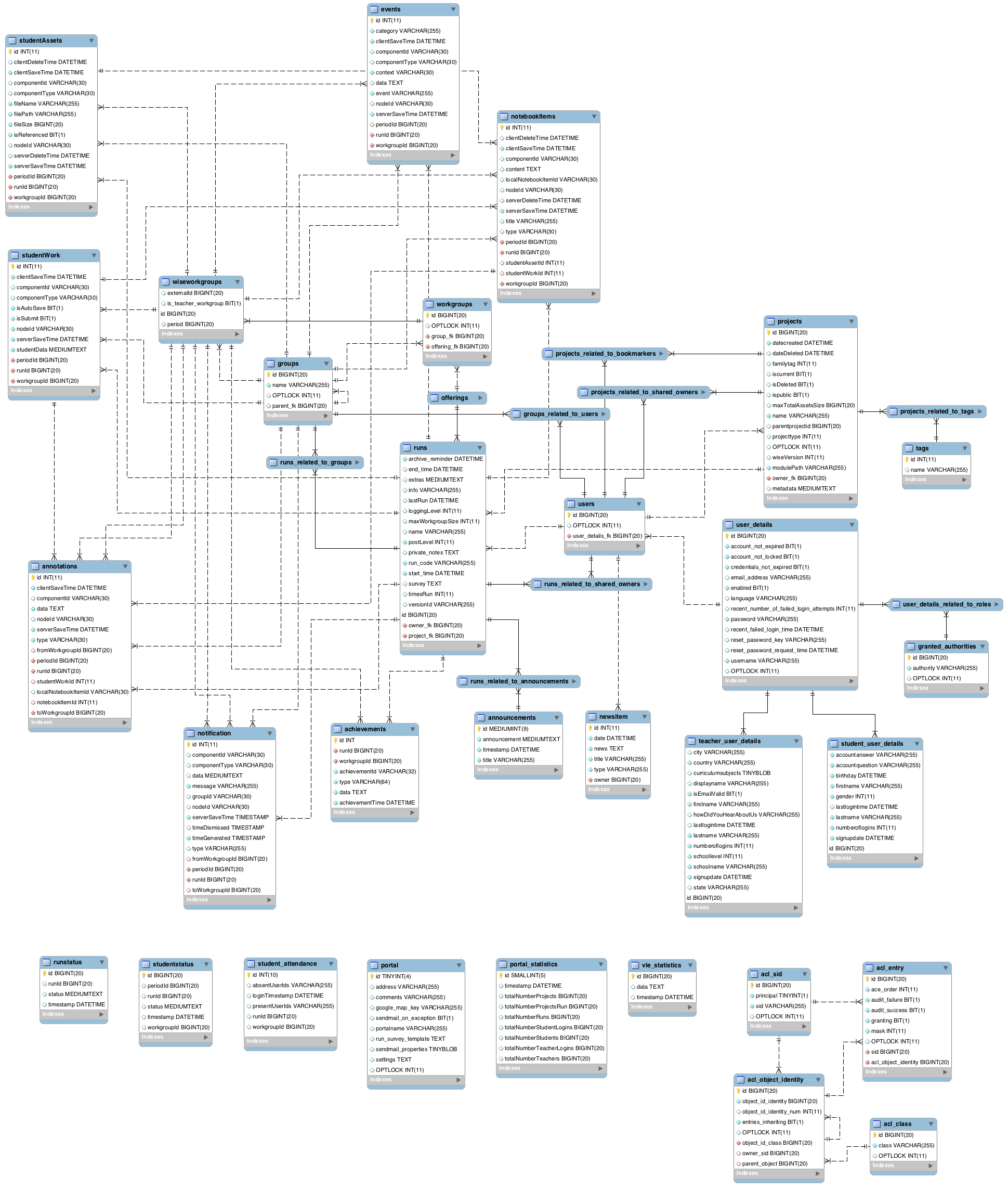 Database description wise communitywise wiki github download er diagram image ccuart Image collections