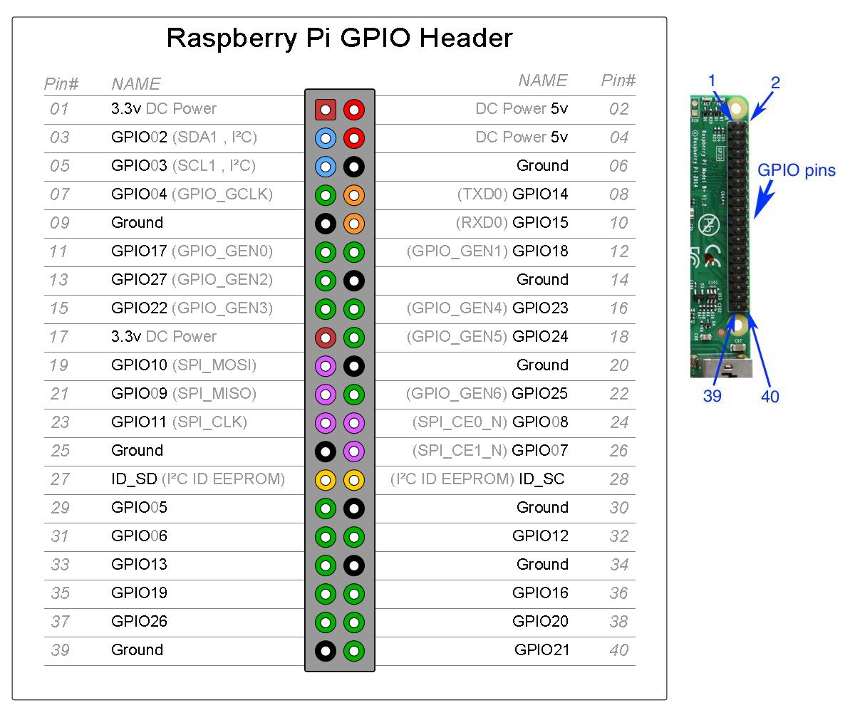 Raspberry_Pi_3_GPIO