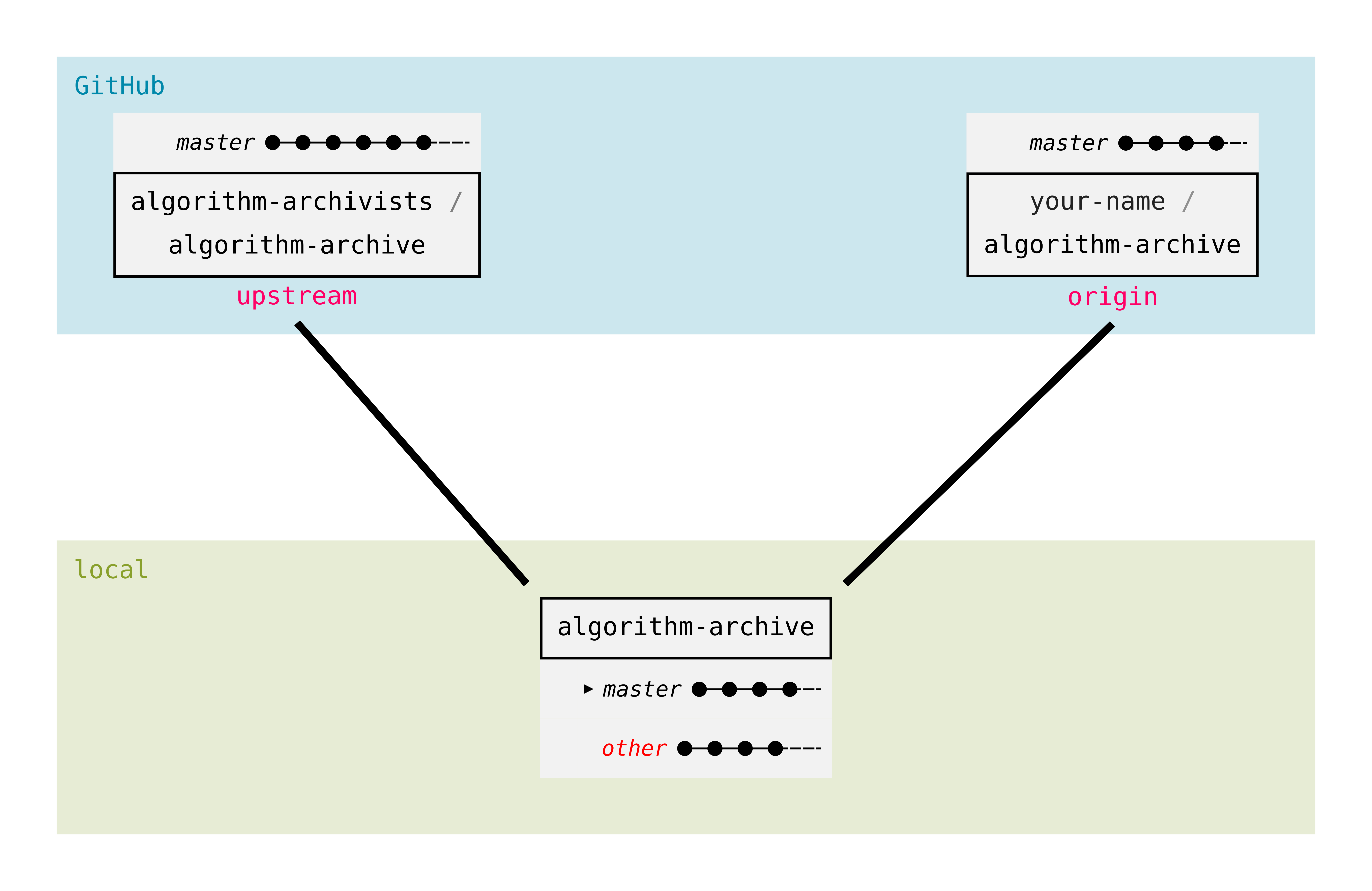 git overview branches local other