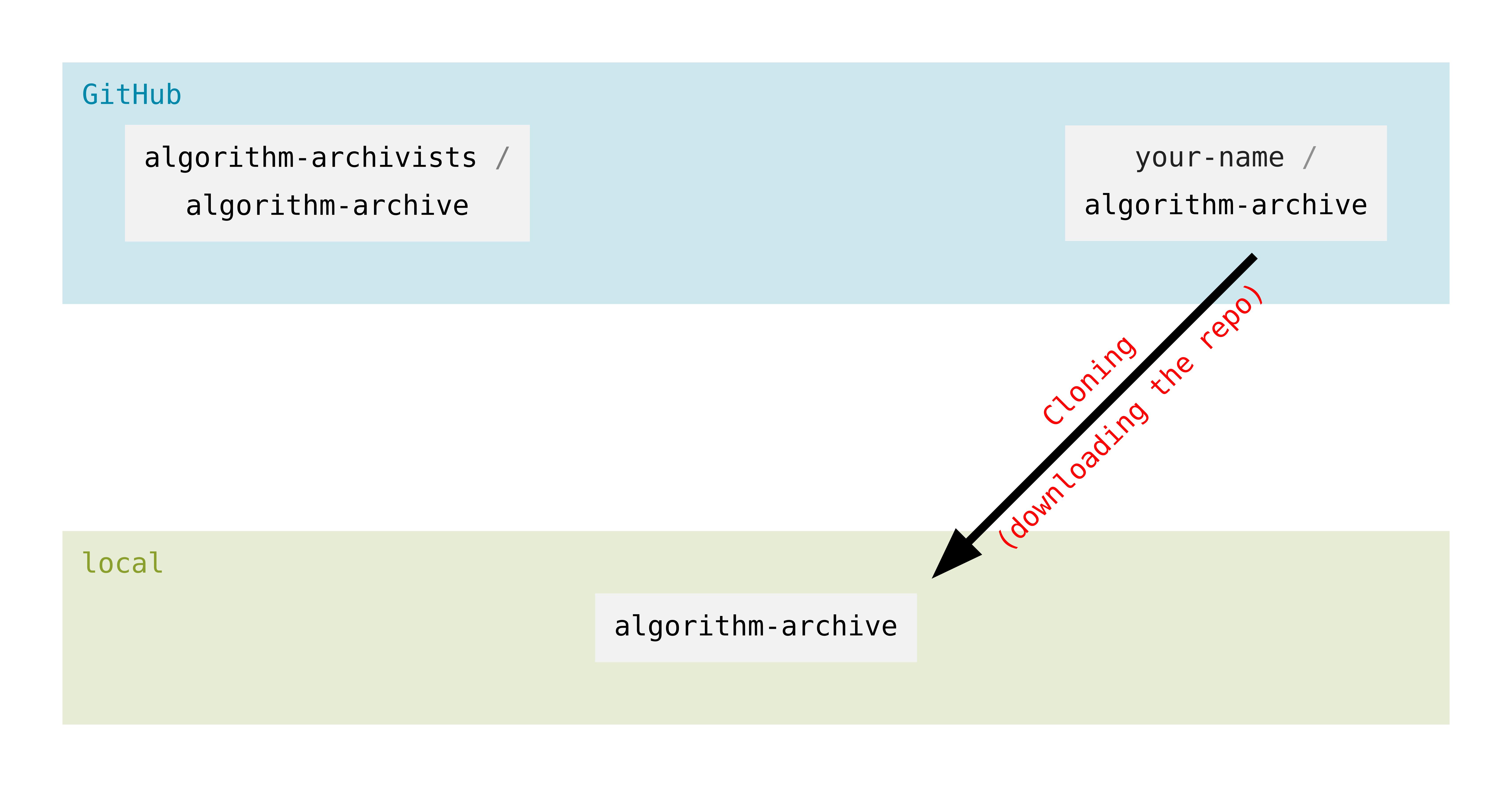 git overview cloning