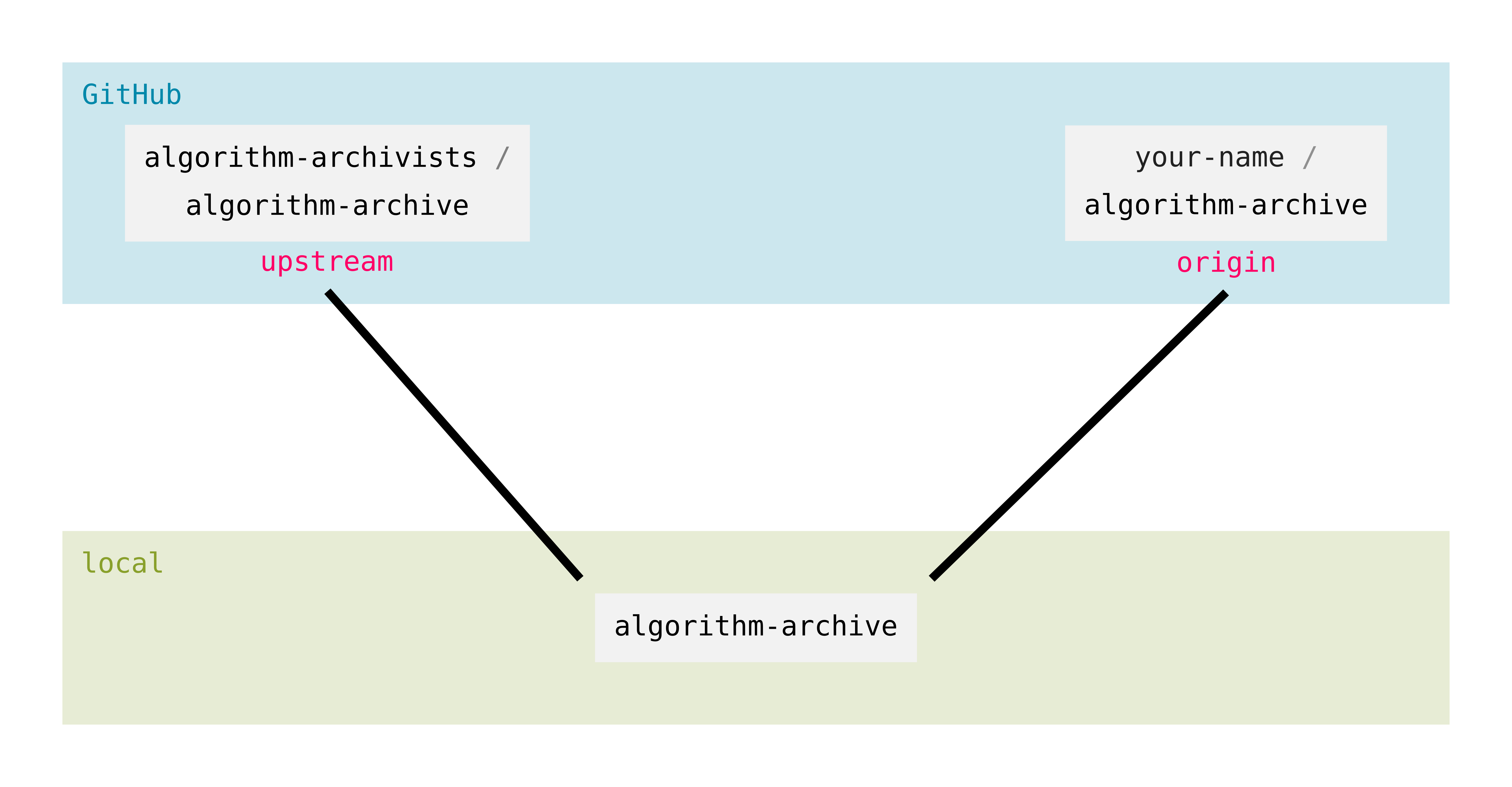 git overview remotes origin and upstream