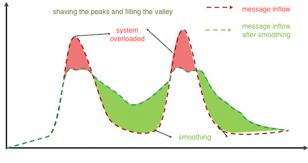 shaving the peaks and filling the valley