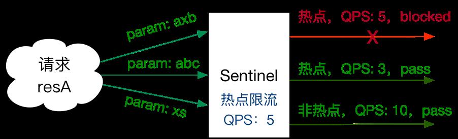 Sentinel Parameter Flow Control