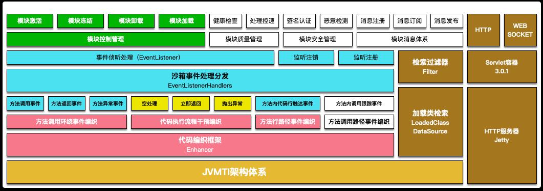 jvm-sandbox-architecture