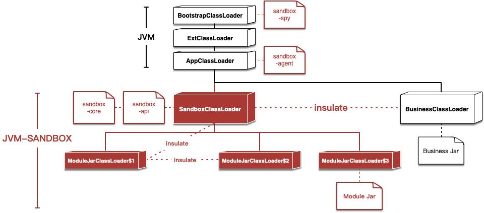 jvm-sandbox-classloader