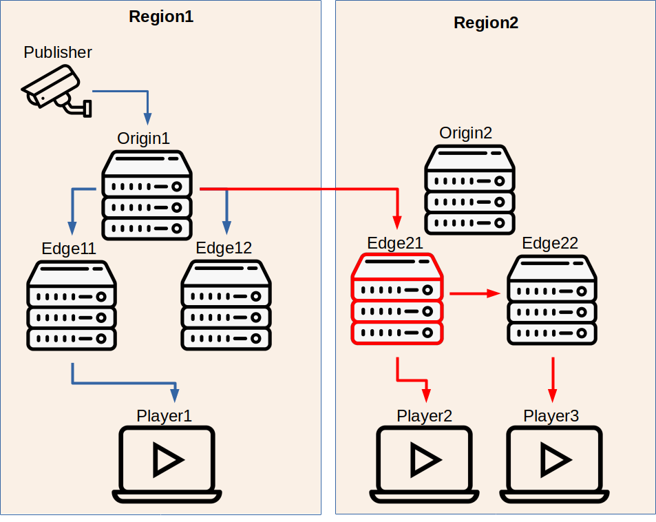 Multi-Level Cluster