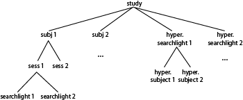 Domain dependency tree