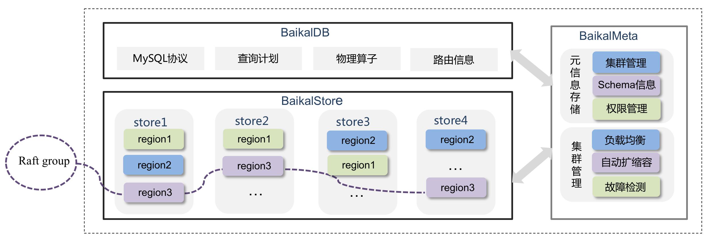 BaikalDB Architecture