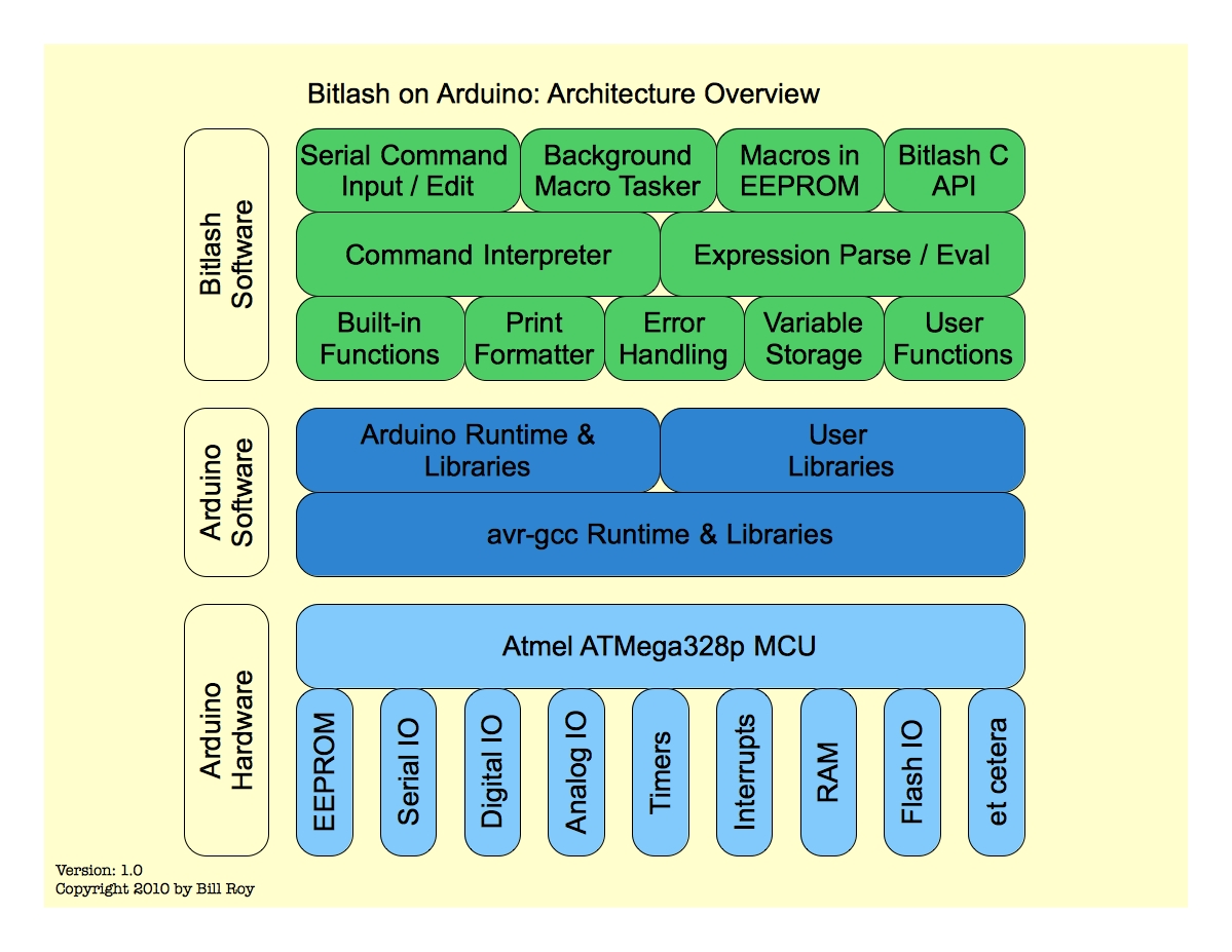 Bitlash Architecture