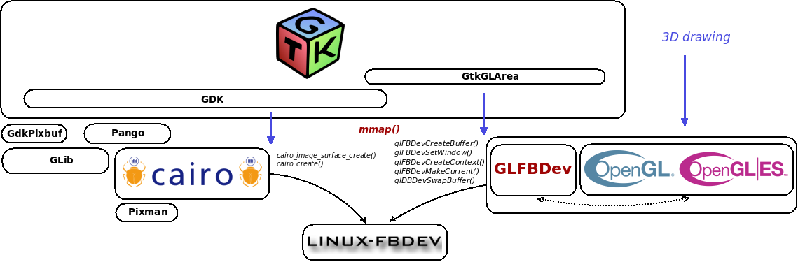 Linux Framebuffer Tutorial