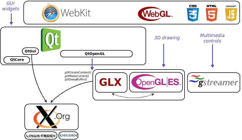 X11 · caramelli/higfxback Wiki · GitHub