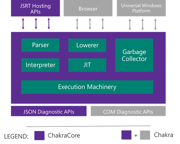 https://github.com/Microsoft/ChakraCore/wiki/images/chakracore_componentization.png