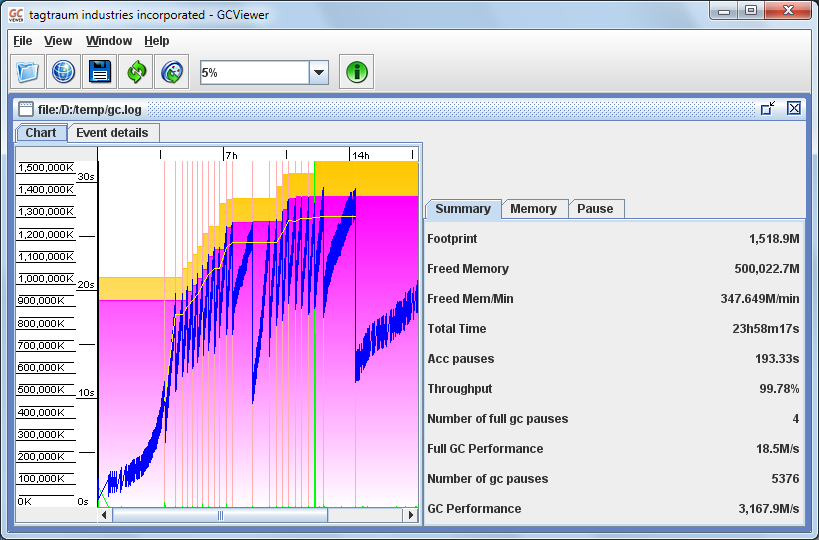 Screenshot gcviewer