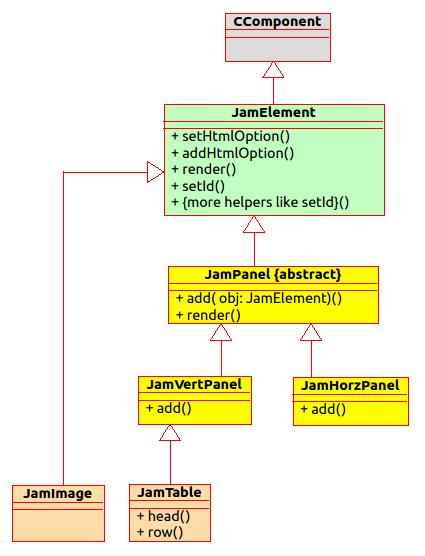 Jamboree Class Diagrams