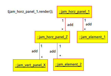Jamboree Objects Relationship Diagrams