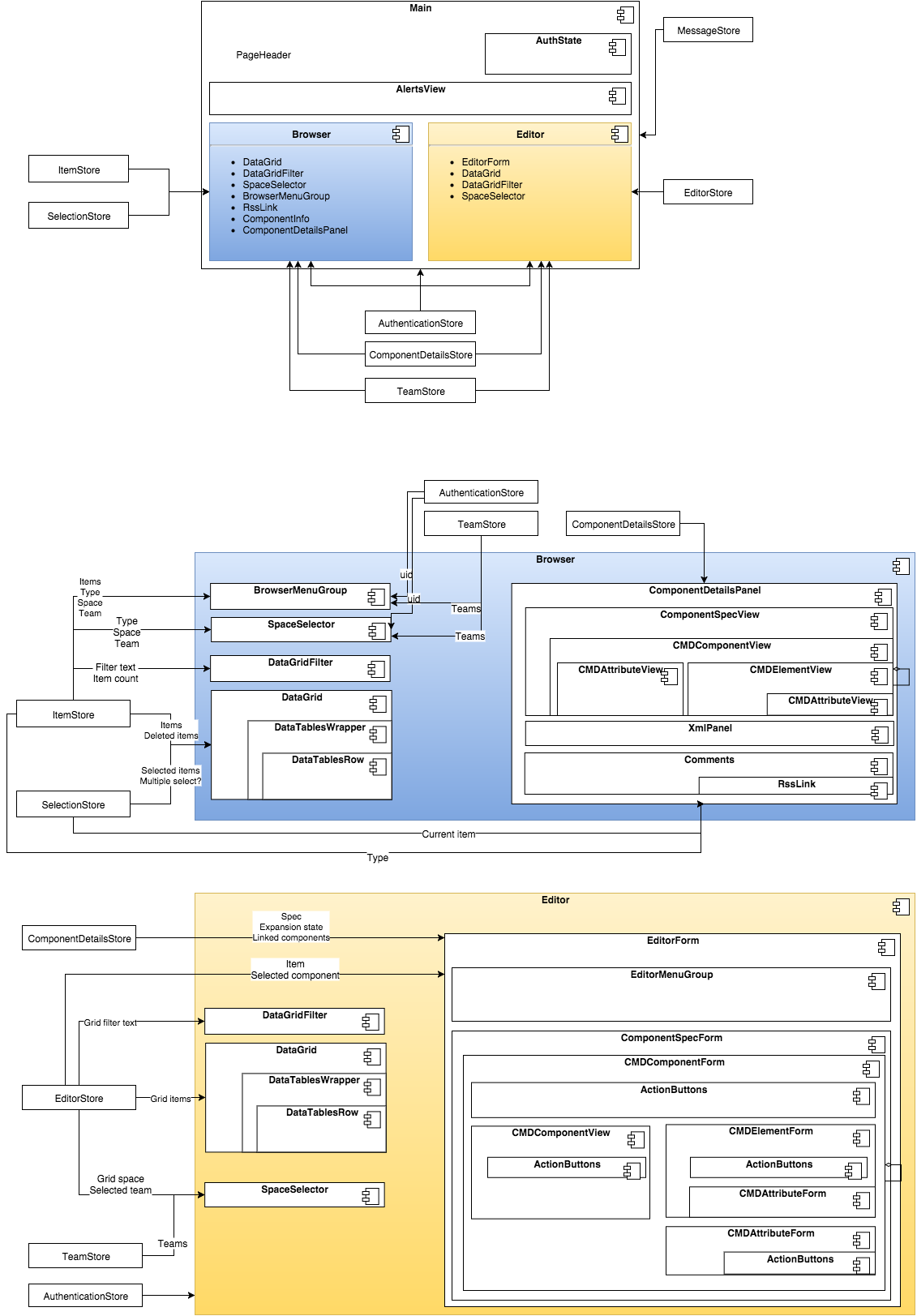 Architecture Clarin Eric Component Registry Front End Wiki Github