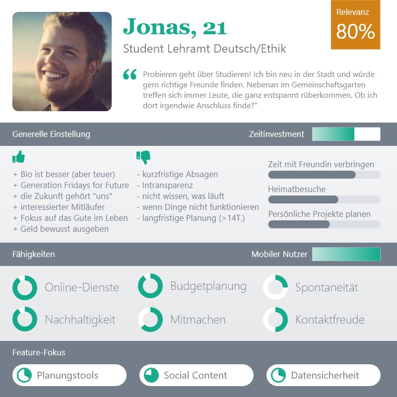Persona Jonas