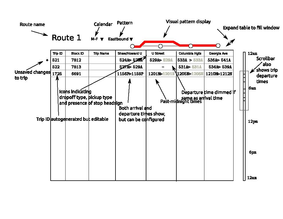 TableEditor · conveyal/gtfs-editor Wiki · GitHub