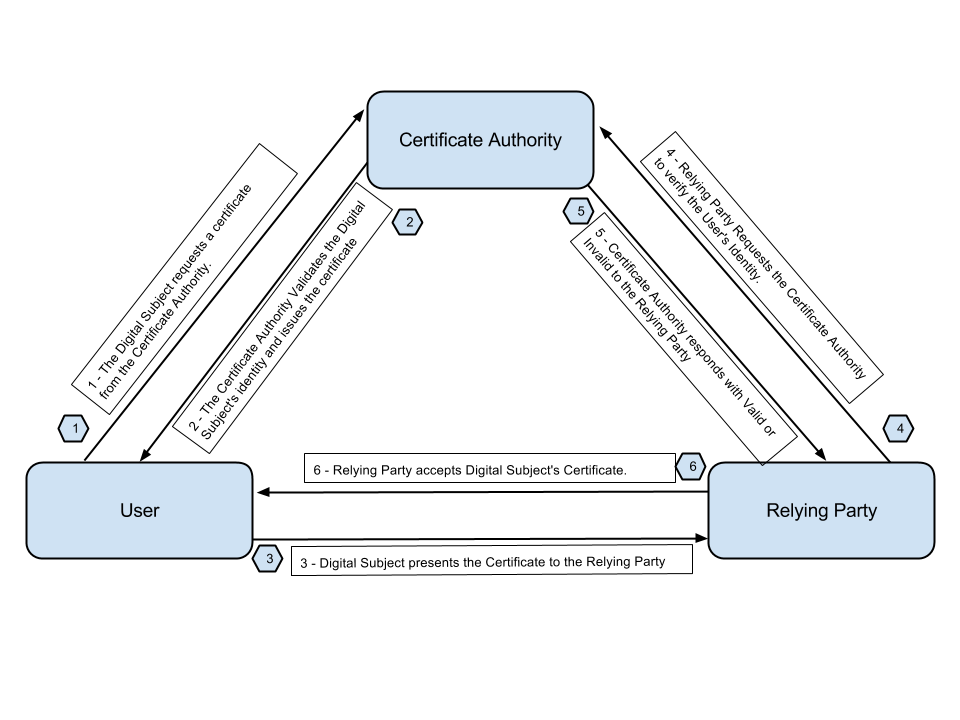 PKI overview for Acra · cossacklabs/acra Wiki · GitHub