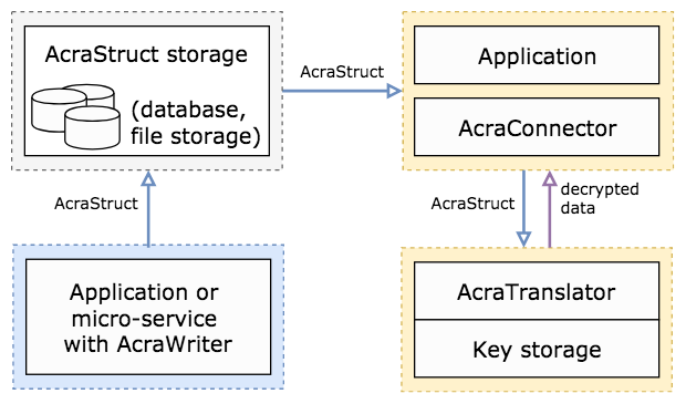 Acra Translator: simplified architecture