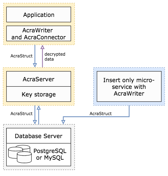 Acra Server: simplified architecture